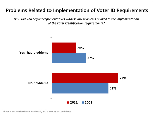 Problems Related to Implementation of Voter ID Requirements