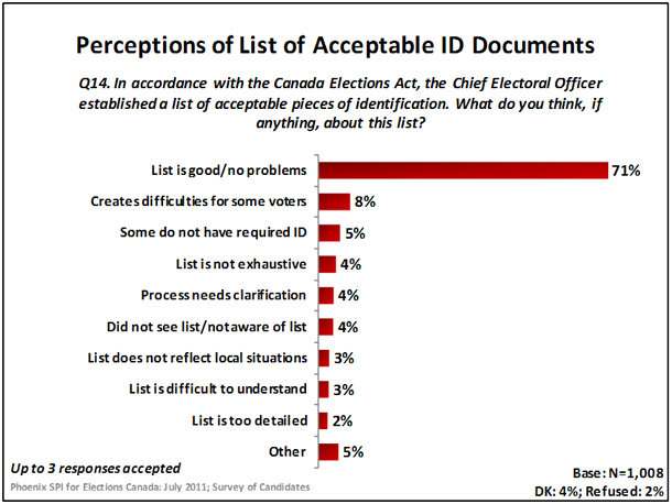 Perception of List of Acceptable ID Documents