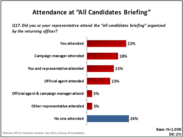 Attendedance at 'All Candidates Briefing'