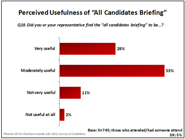 Perceived Usefulness of 'All Candidates Briefing'