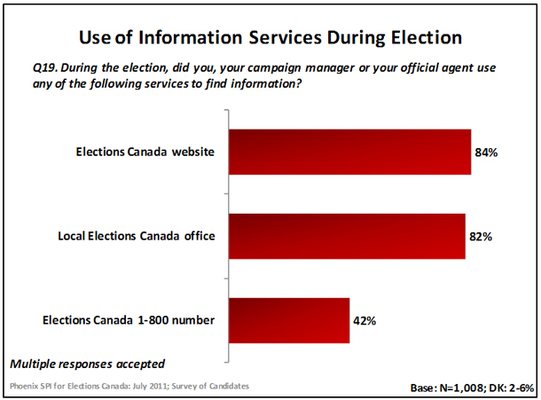 Use of Information Services During Election