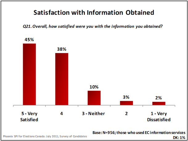Satisfaction with Information Obtained