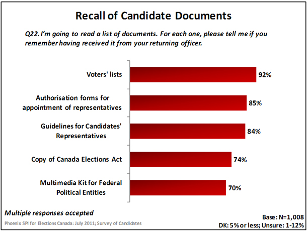 Recall of Candidate Documents