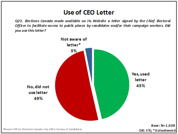 Use of CEO Letter