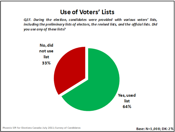 Use of Voters' Lists