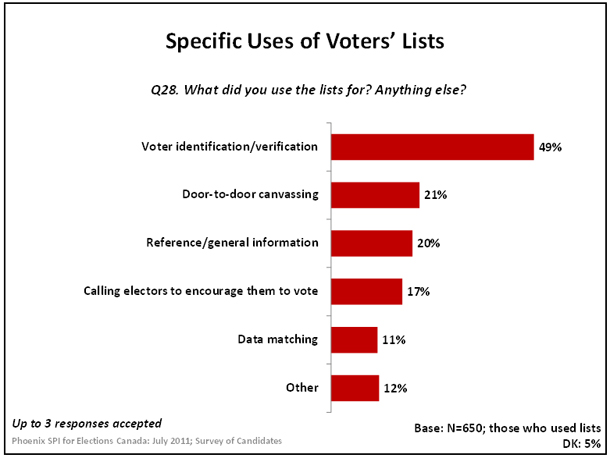 Specific Uses of Voters' Lists