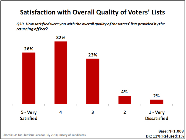 Satisfaction With Overall Quality of Voters' Lists