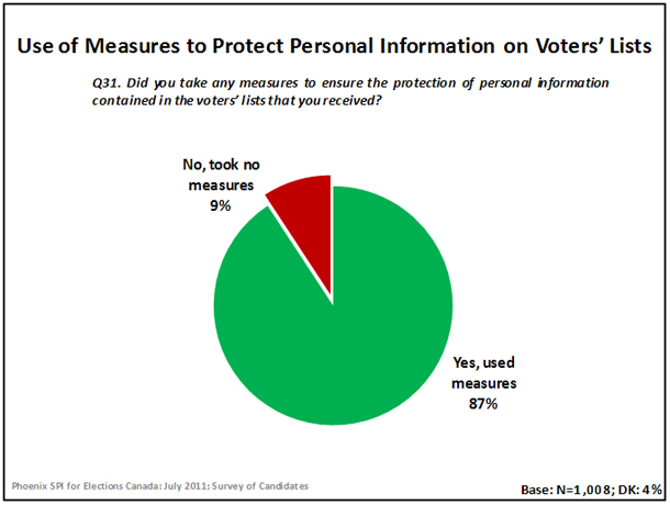 Use of Measures to Protect Personal Information on Voters' Lists