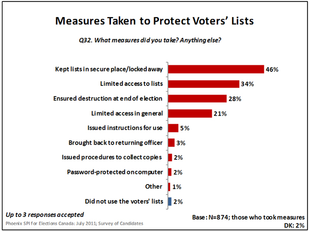 Measures Taken to Protect Voters' Lists