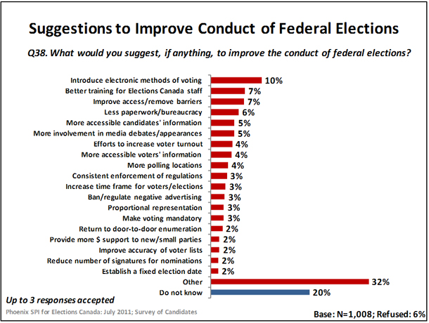 Suggestions to Improve Conduct of Federal Elections