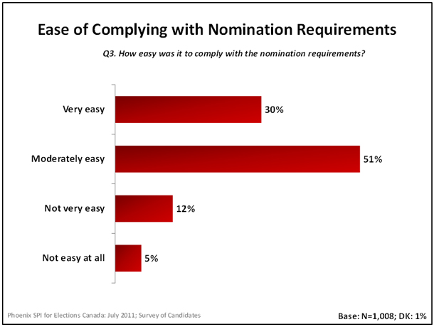 Ease of Complying with Nomination Requirements