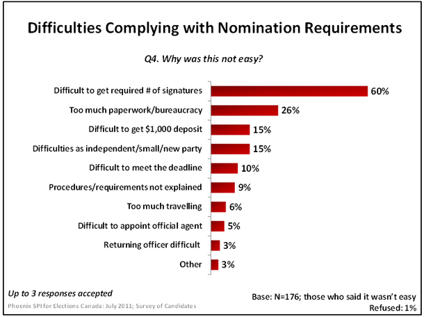 Difficulties Complying with Nomination Requirements
