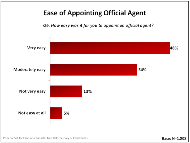 Ease of Appointmenting Official Agent