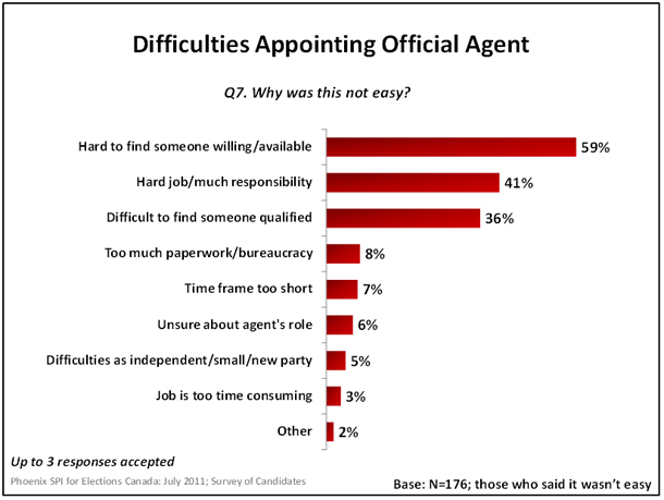 Difficulties Appointmenting Official Agent