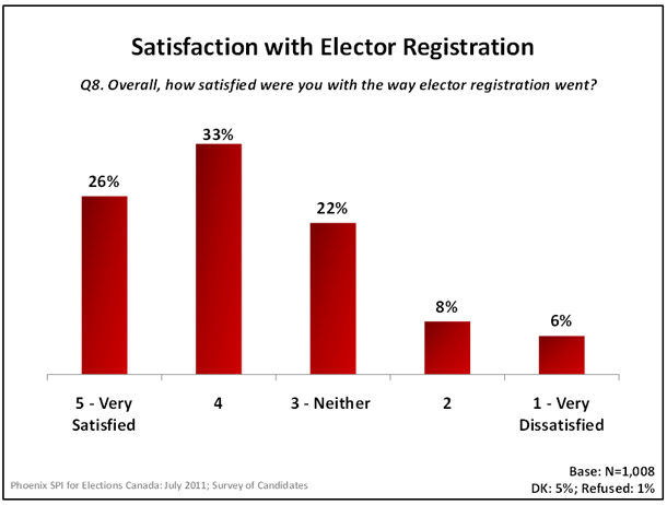 Satisfaction with Elector Registration