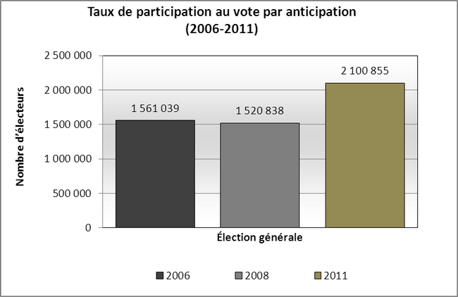 Taux de participation au vote par anticipation