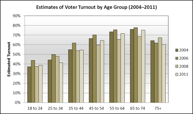 Estimates of Voter Turnout by Age Group(2004–2011)