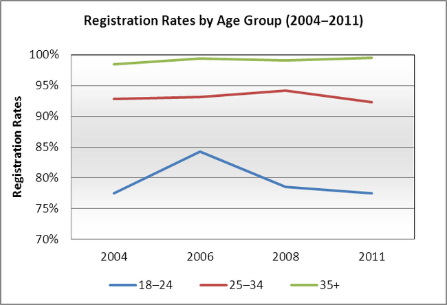 Registration Rates by Age Group (2004–2011)