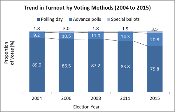 Trend in Turnout by Voting Methods (2004 to 2015)