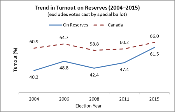 Trend in Turnout on Reserves (2004–2015) (excludes votes cast by special ballot)