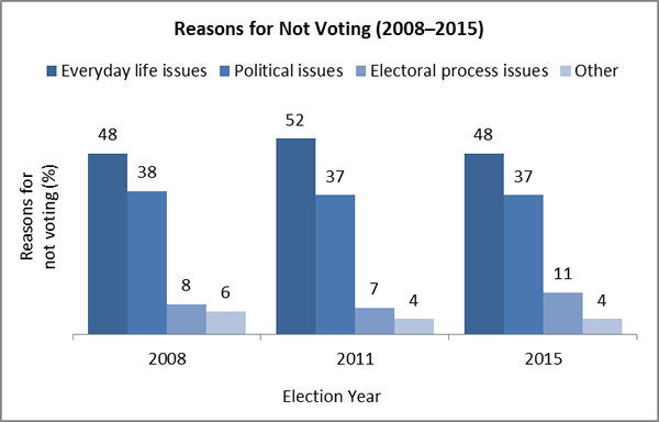 Reasons for Not Voting (2008–2015)