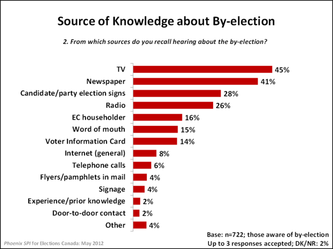 Source of Knowledge about By-election