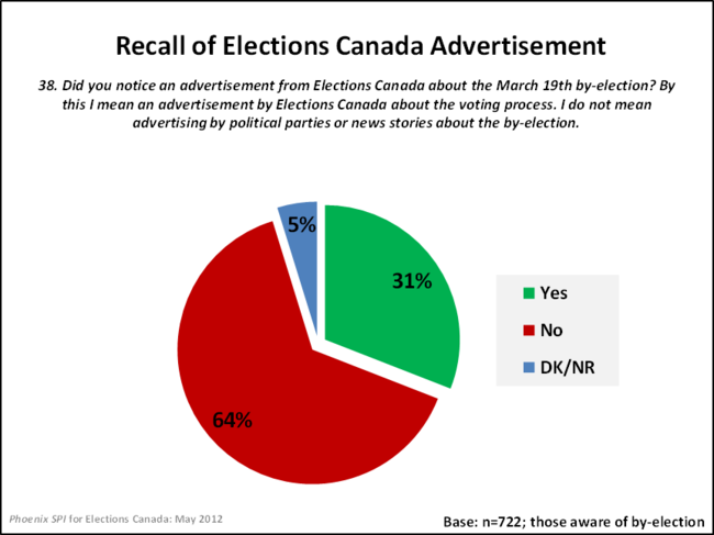 Recall of Elections Canada Advertisement