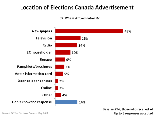 Location of Elections Canada Advertisement