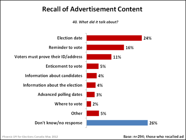 Recall of Advertisement Content