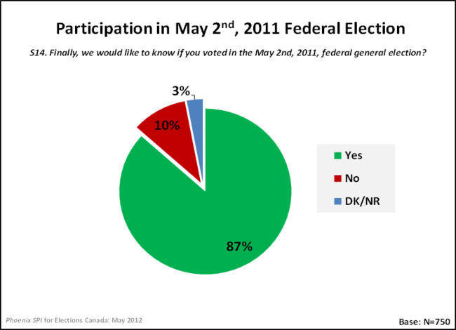 Participation in May 2nd, 2011 Federal Election