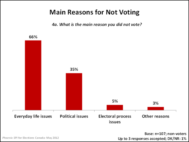 Main Reasons for Not Voting