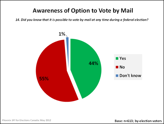 Awareness of Option to Vote by Mail