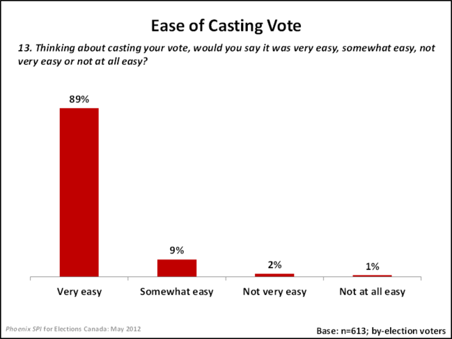 Ease of Casting a Vote