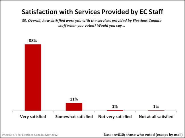 Satisfaction with Services Provided by EC Staff