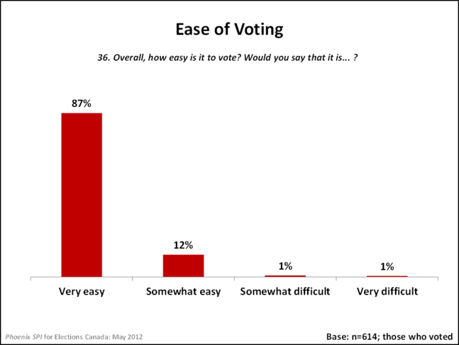 Ease of Voting