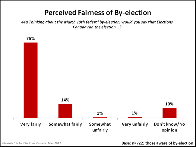 Perceived Fairness of By-election