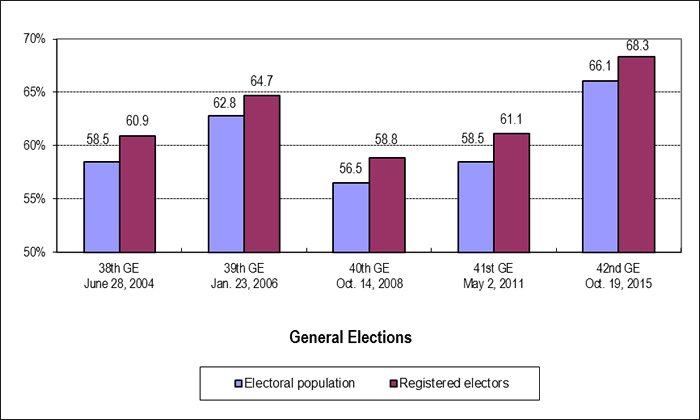 Figure 2: Voter Turnout Based on Registered Electors and Eligible Electors in the Population, General Elections 2004 to 2015