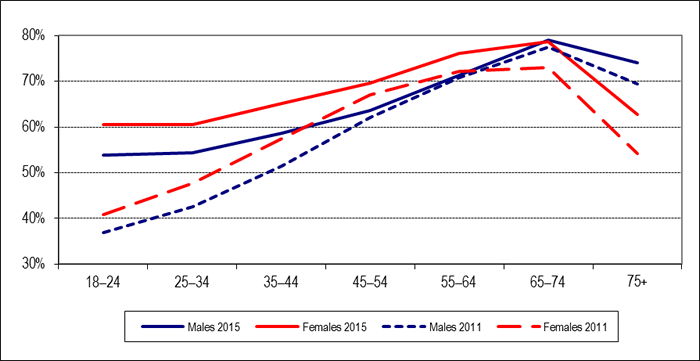 Figure 6: Voter Turnout* by Age Group and Gender, General Elections 2011 and 2015