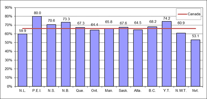 Figure 7: Voter Turnout by Province/Territory, 2015 General Election