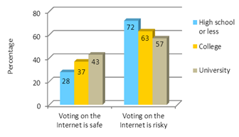 Graph 7: Education and Perception of Risk Associated With Internet Voting (2011)
