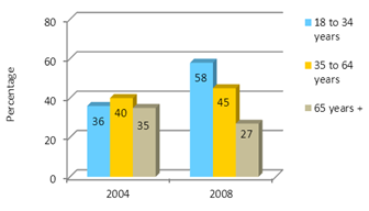 Graph 8: Perception of Risk by Age Group (2004 and 2008)