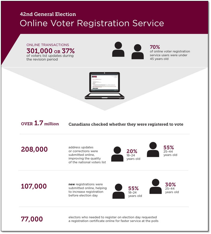 Infographic on the Online Voter Registration Service for the 42nd general election.