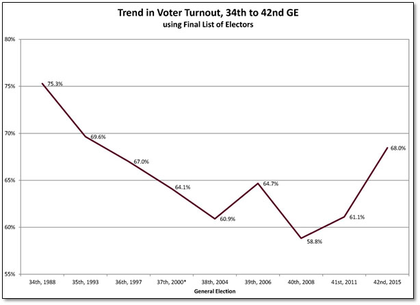 Trend in voter turnout