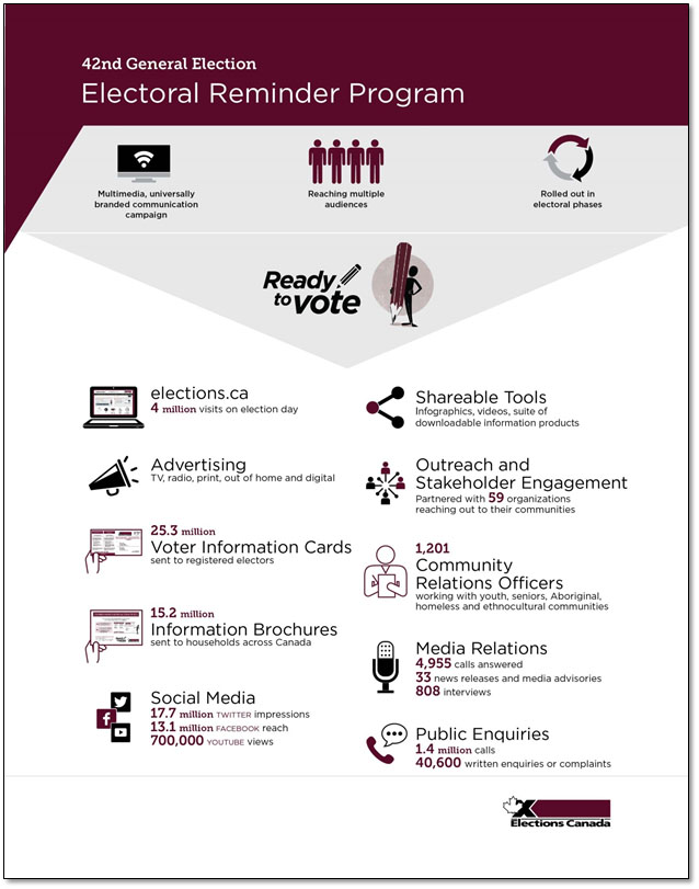Infographic on the Electoral Reminder Program for the 42nd general election