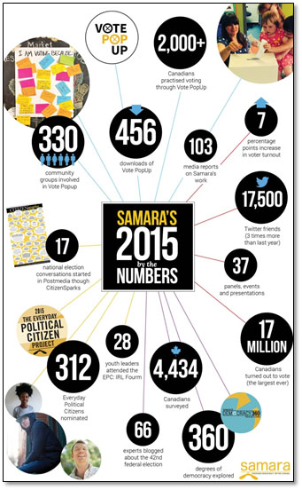 Infographic on Samara Canada's election activities