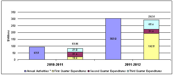 First, Second and Third Quarter Expenditures Compared to Annual Authorities (Appropriation and Statutory Authority)